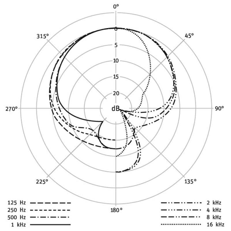 Neumann TLM 49 EA 3 bundle 08 Microfoni a Condensatore, Microfoni professionali, Strumentazioni Pro Audio per studi di registrazione